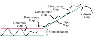 gap nel trading
