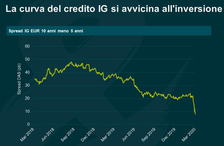 curva del credito mercati finanziari corona crisi