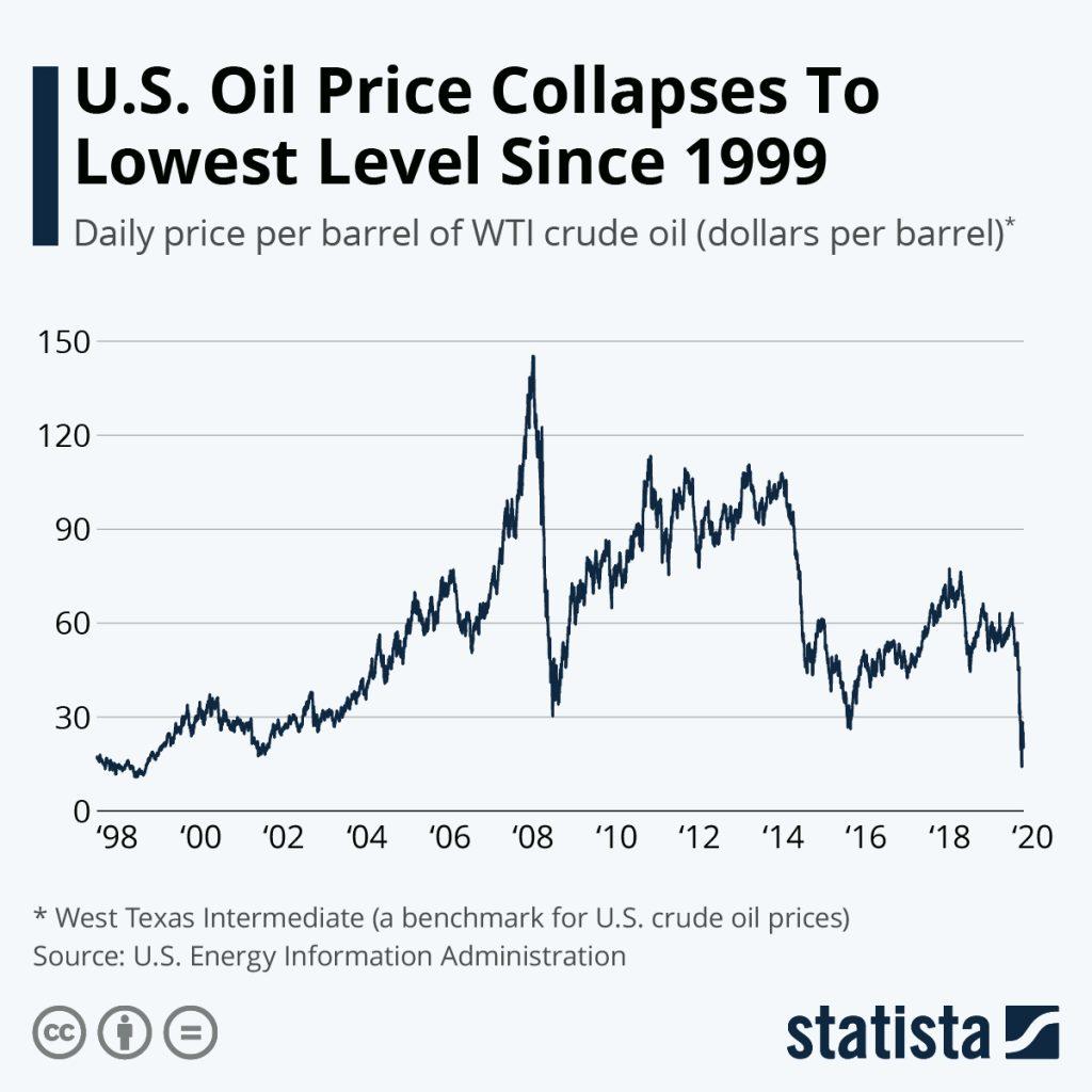 petrolio effetto contango