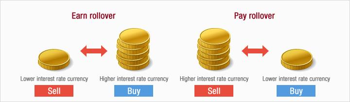 rollover trading e forex