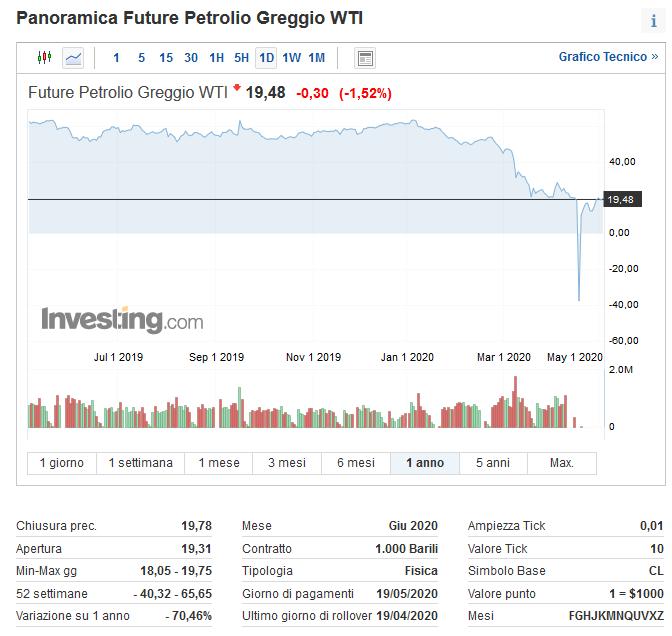 trading commodities petrolio