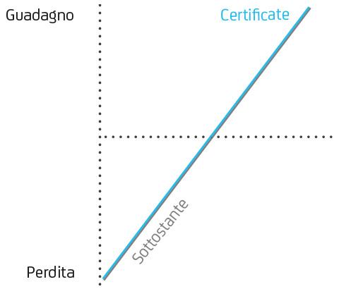 certificates cosa sono