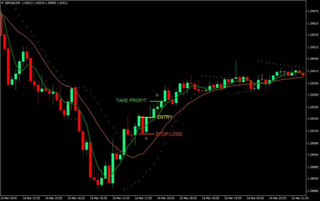 strategia trading