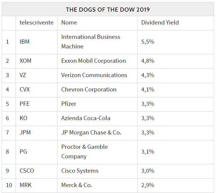 strategia trading dogs the dow