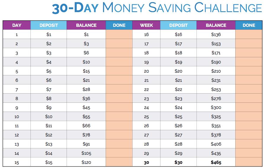 risparmiare challenge