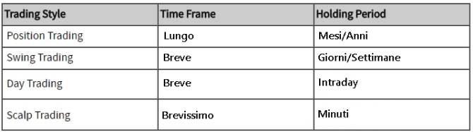 time frame trading