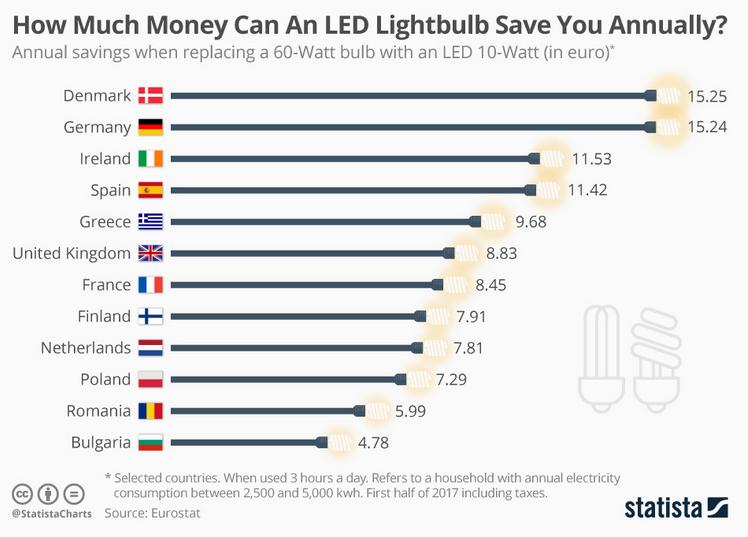 consigli utili per risparmiare soldi
