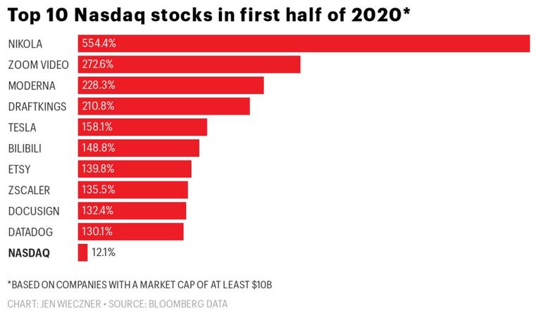 migliori titoli azionari nasdaq