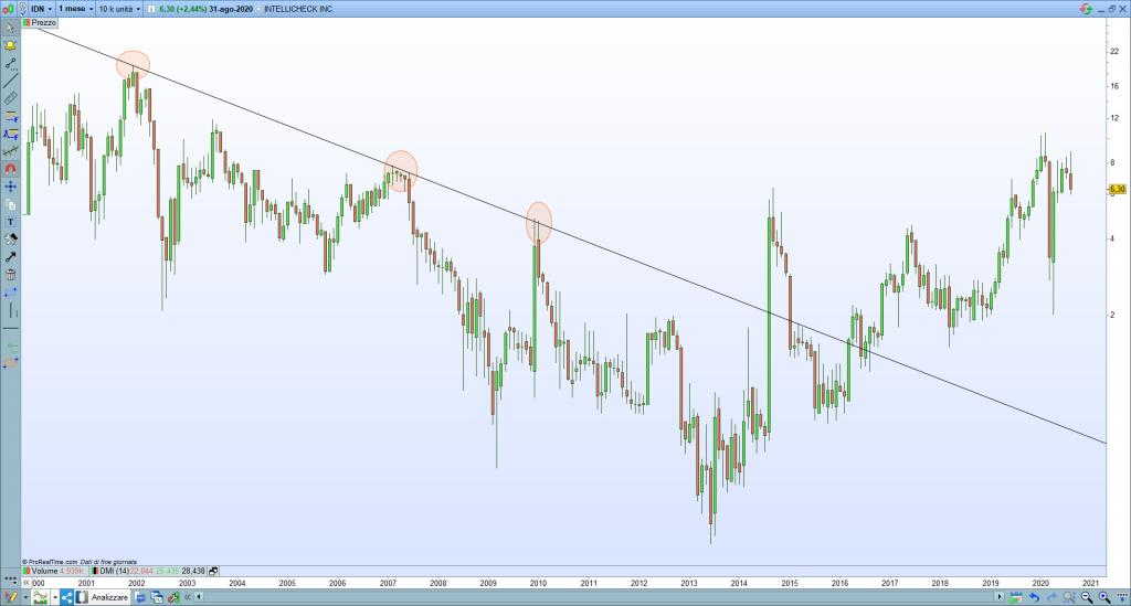forex trend line