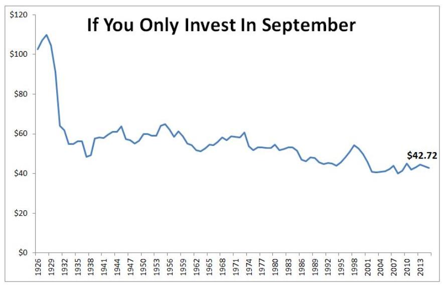 investire a settembre