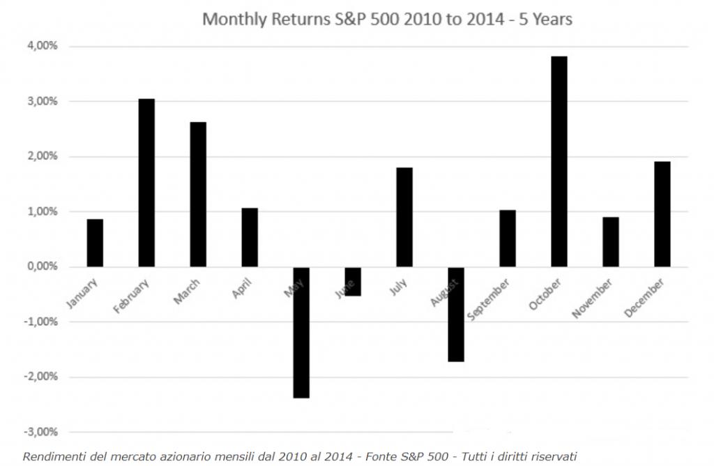 periodo migliore per investire