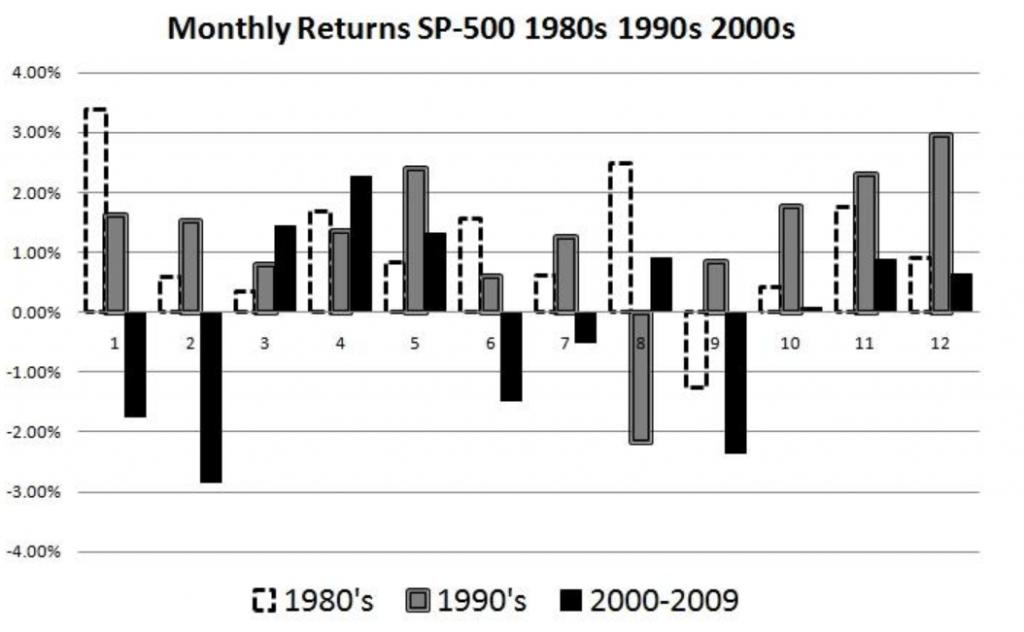 periodo migliore per investire in borsa