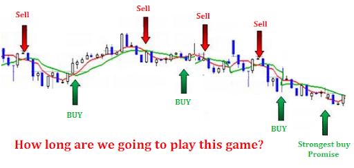 quando comprare azioni