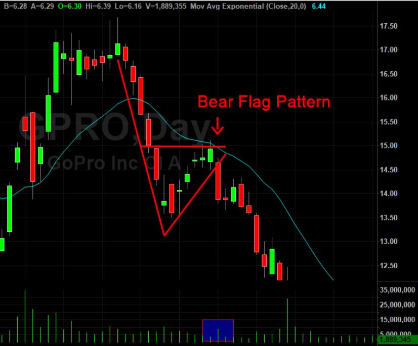 trading strategie bull flag pattern