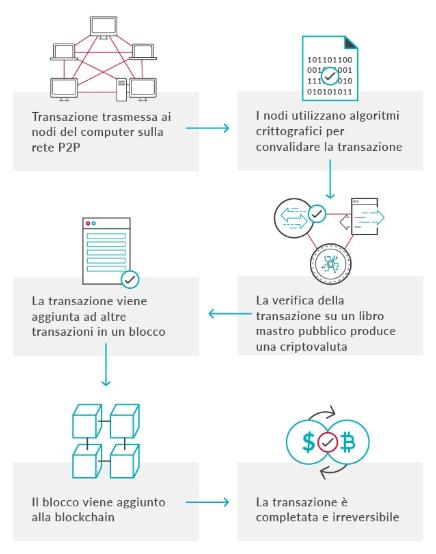 come creare lo scambio criptovaluta
