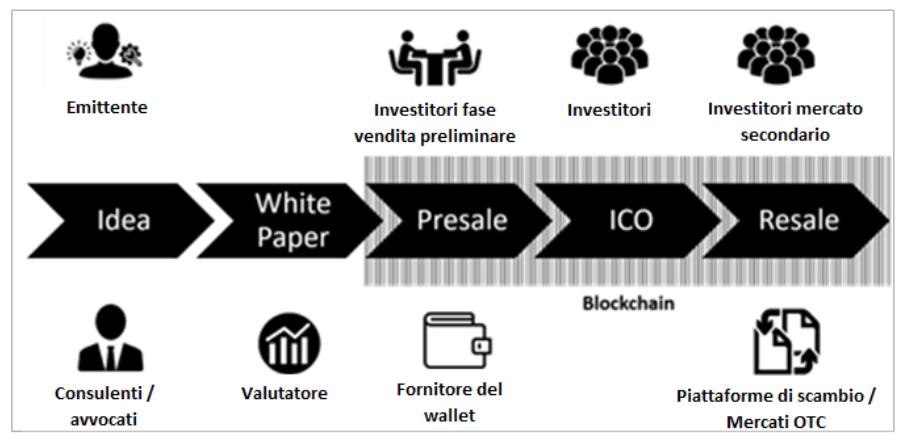 € 5 e fino a titoli in criptovaluta in cui investire primi 10 siti di trading di bitcoin investire in contratto bitcoin o etf