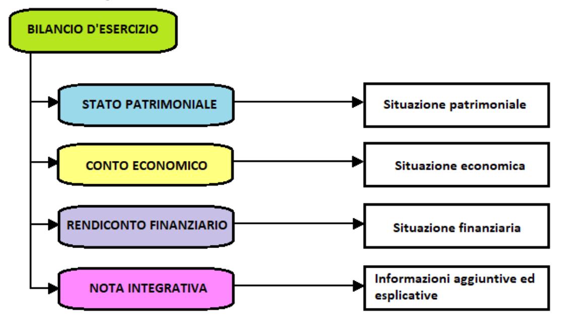 L'analisi Fondamentale e la teoria di Charles Dow - liceo-orazio.it