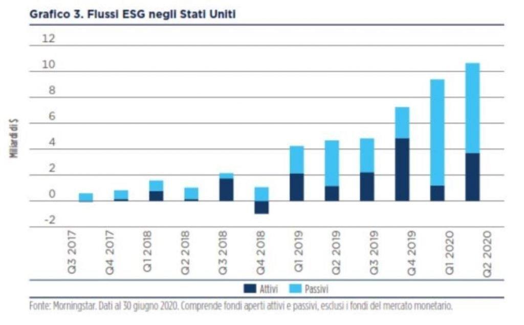 azioni ESG