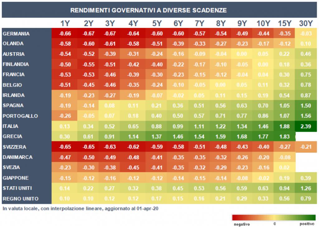 tassazione titoli di stato italiani ed europei