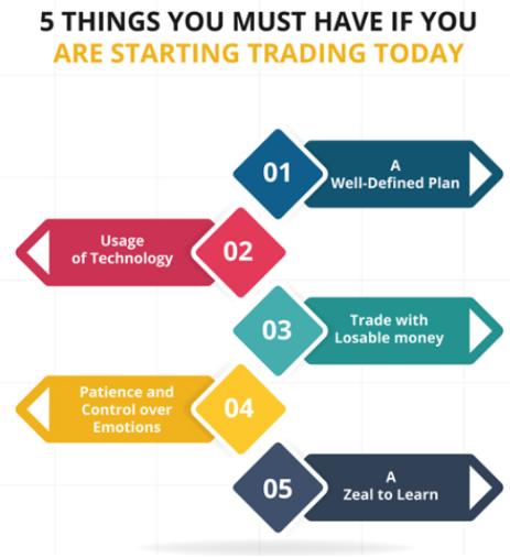 Day trading come funziona