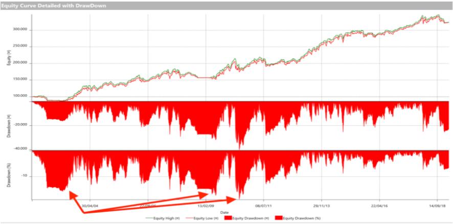 forza relativa corso di trading