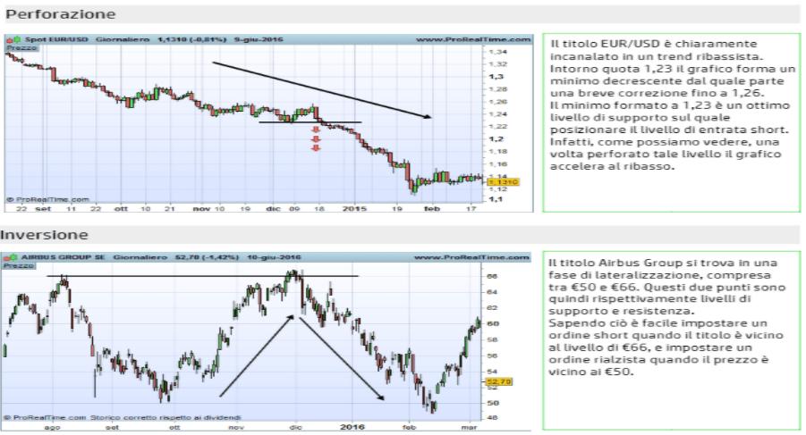 Day trading strategie