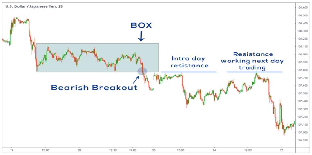 Day trading cos'è