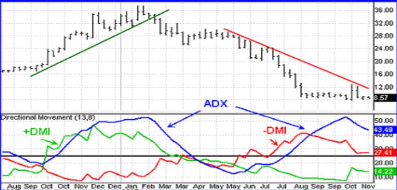 indicatore di trading adx