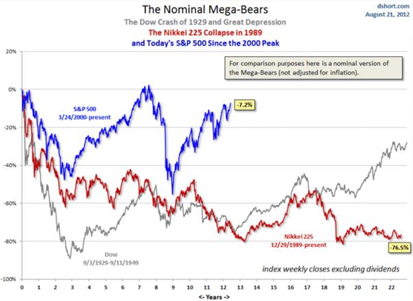 bear market giappone