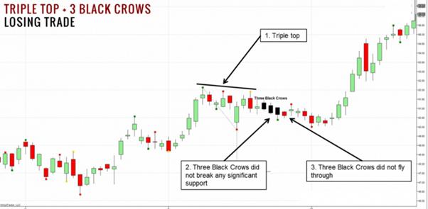 andare short trading