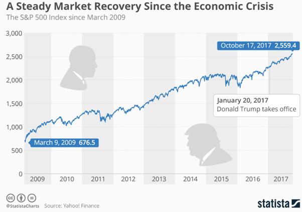 bear market recupero