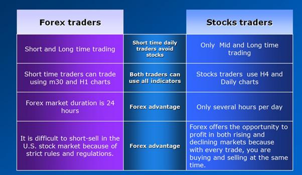 vendere nel trading online