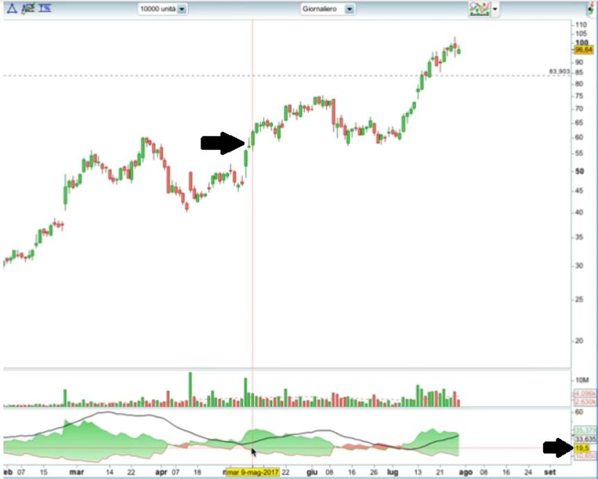 usare indicatori di trading