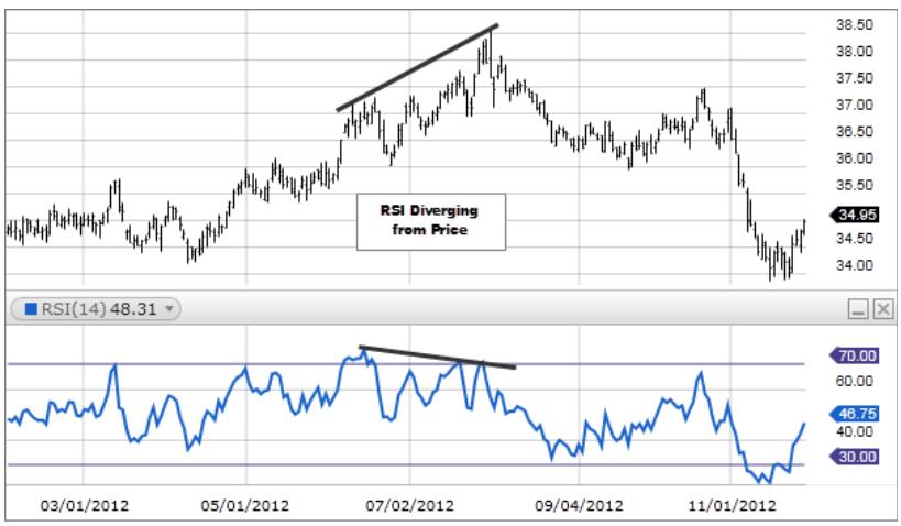 indicatori di trading usare rsi