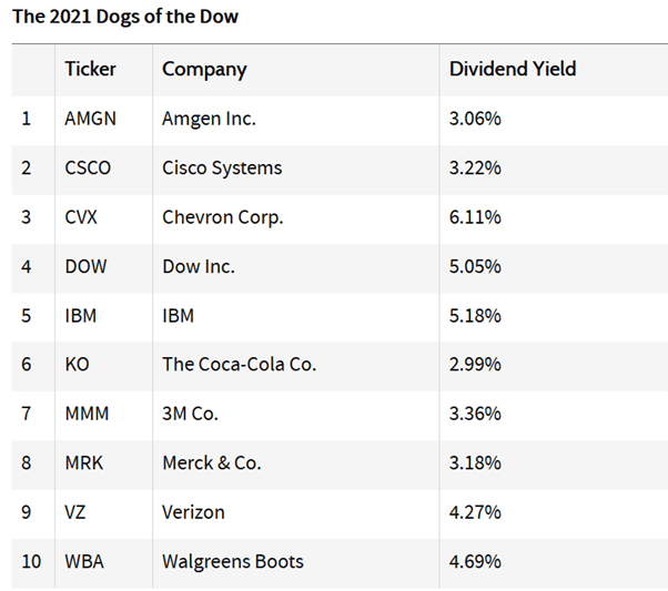 dogs the dow 2021