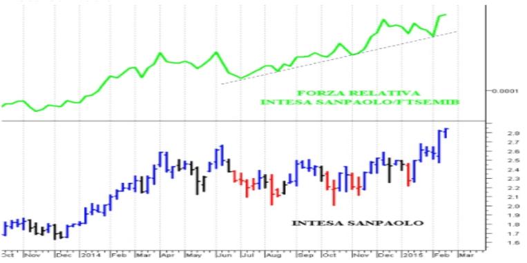 come usare indicatori di trading
