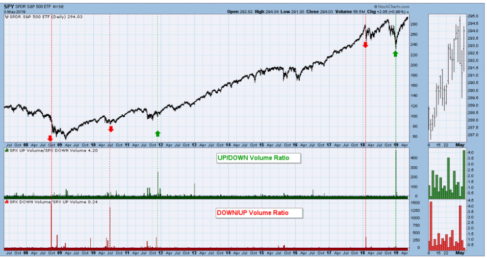 usare gli indicatori di trading