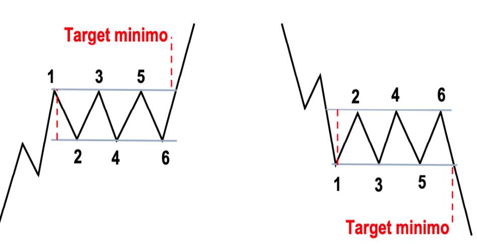 come leggere i rettangoli nel trading