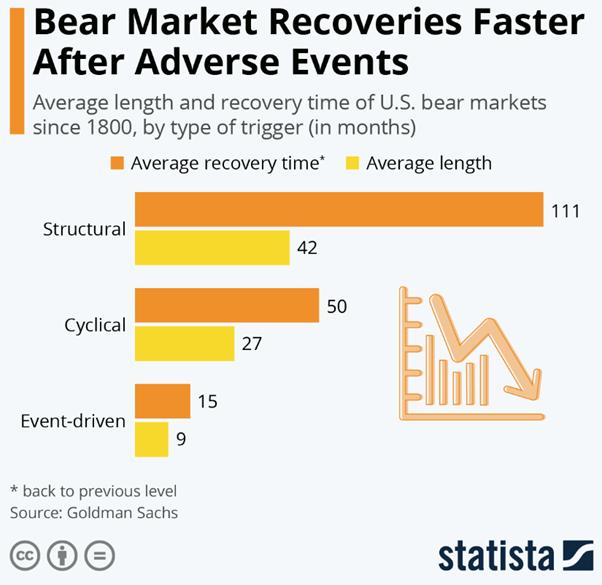 recuperare dopo un bear market