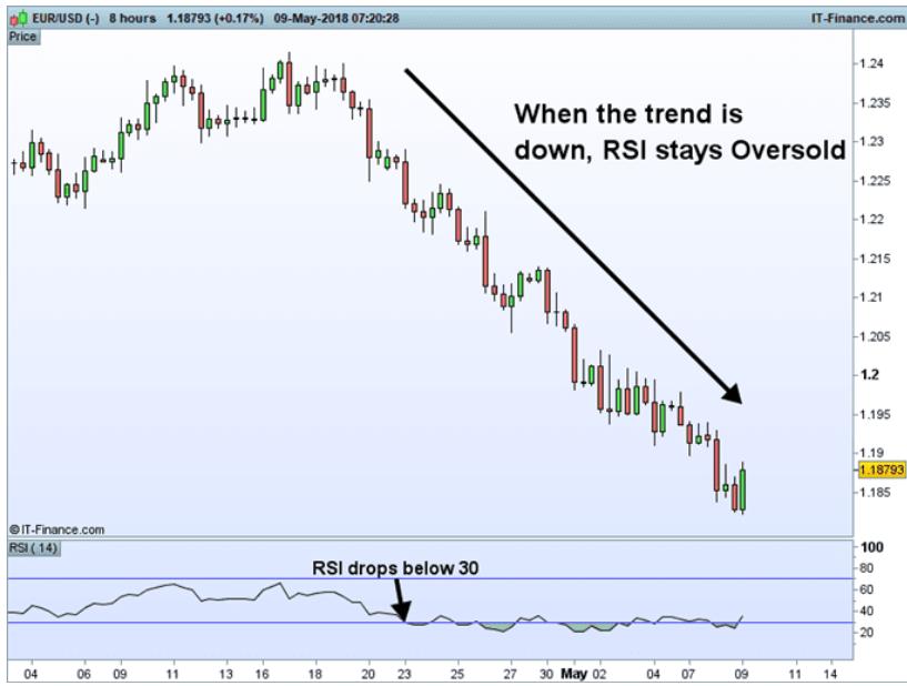 segnali di trading rsi