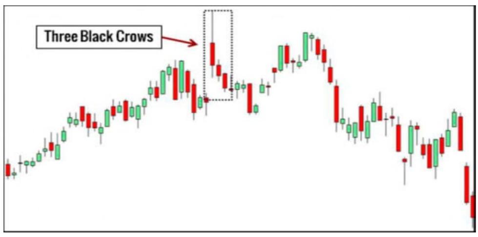 three black crows analisi tecnica